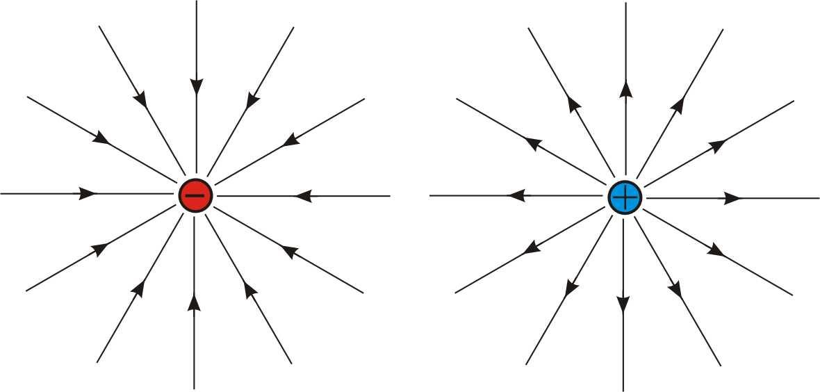 elektricno polje 3
