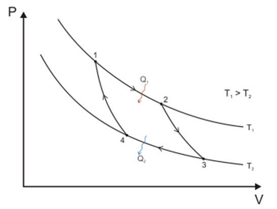 karnoov ciklus 1