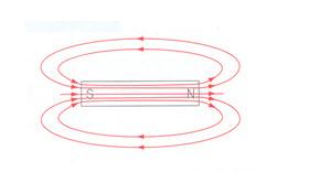 magnetno polje 2