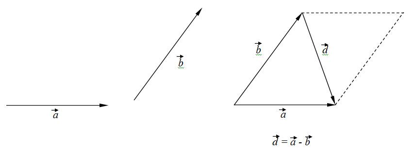 oduzimanje vektora 4