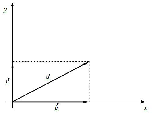 razlaganje vektora 1