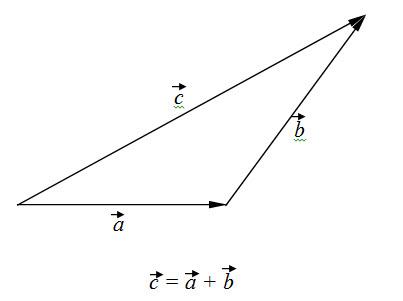 sabiranje vektora 3
