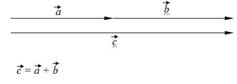 sabiranje vektora 5