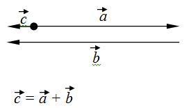 sabiranje vektora 7