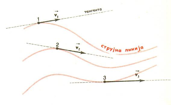 strujne linije 2