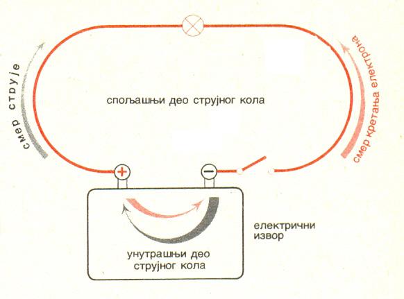 strujno kolo