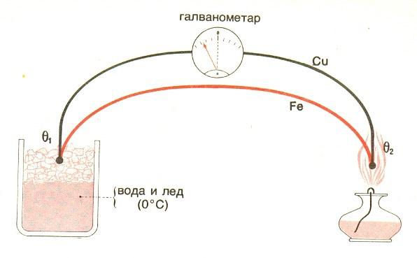 termolektricitet 2