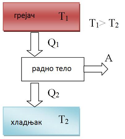 toplotni motori 1