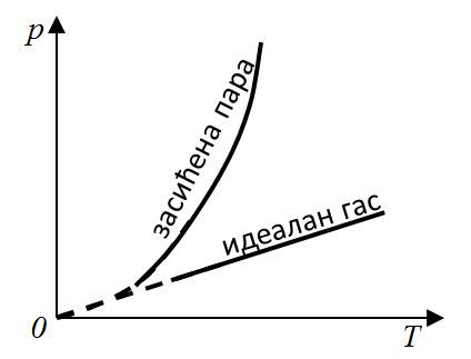 dijagrami prelazi 1