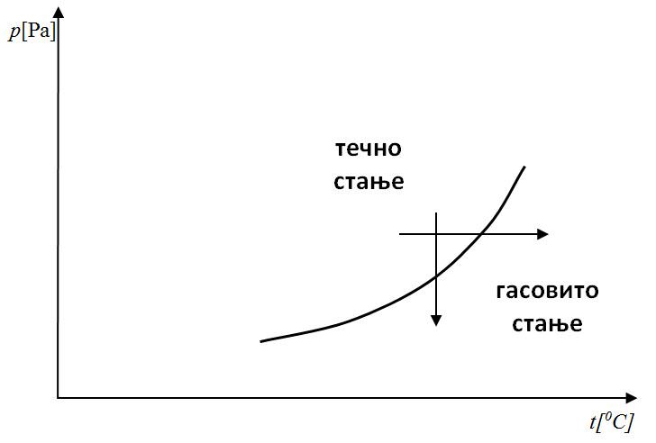 dijagrami prelazi 2