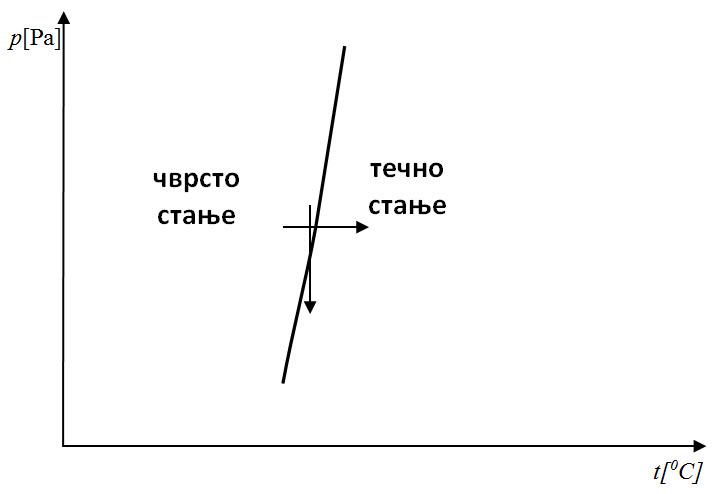dijagrami prelazi 3