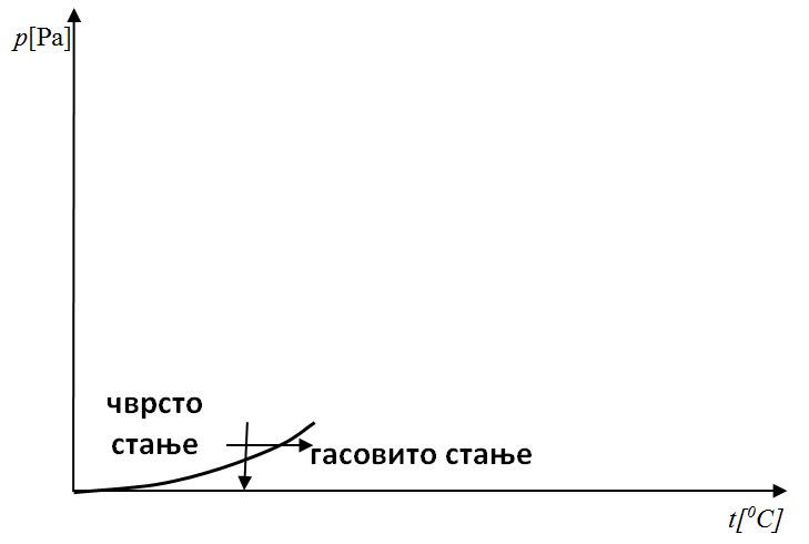 dijagrami prelazi 5