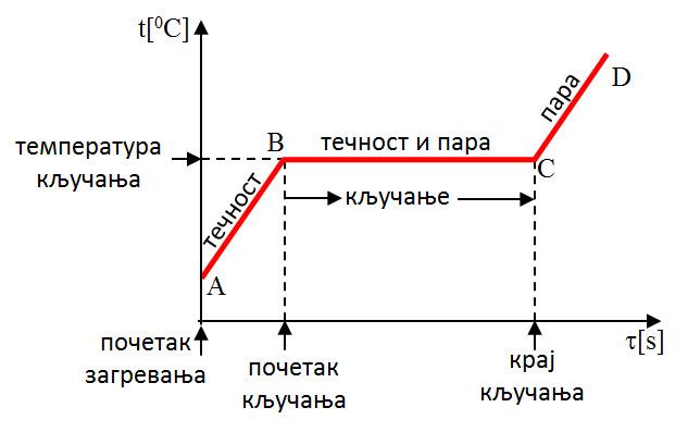 fazni prelazi 2