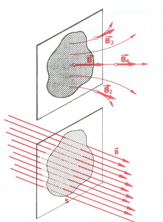magnetni fluks 1