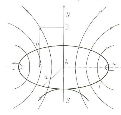 magnetno polje kruznog provodnika 2