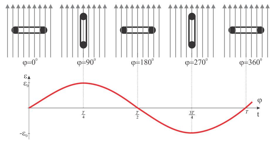 elektromotorna-sila-1