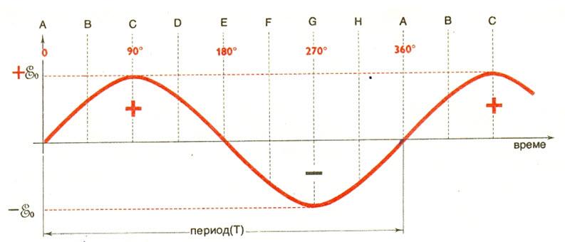 elektromotorna-sila-3