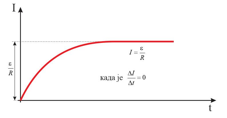 energija-magnetnog-polja-grafik
