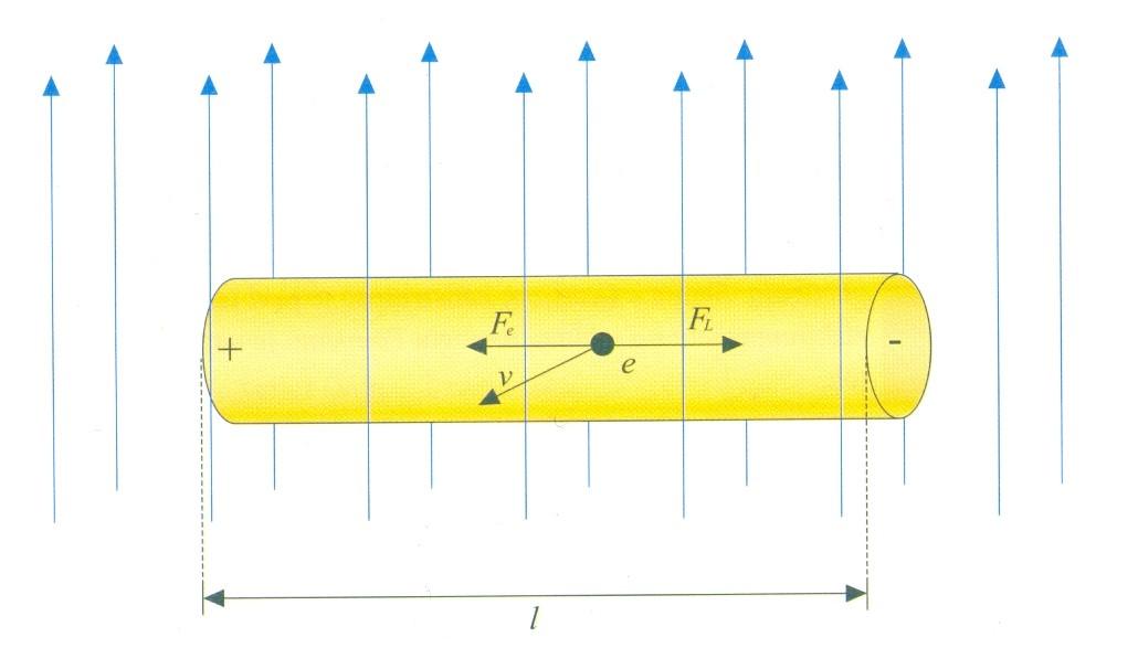 kretanje-elektrona