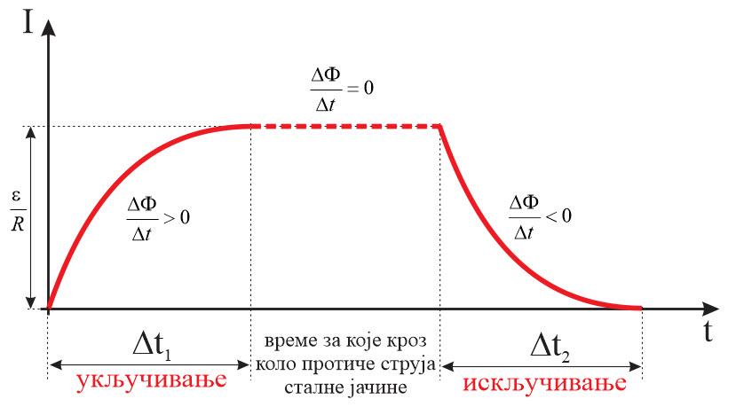 samoindukcija-grafik