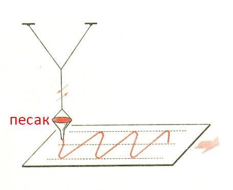 oscilacije-1
