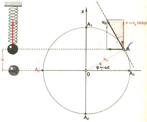 oscilator-brzina