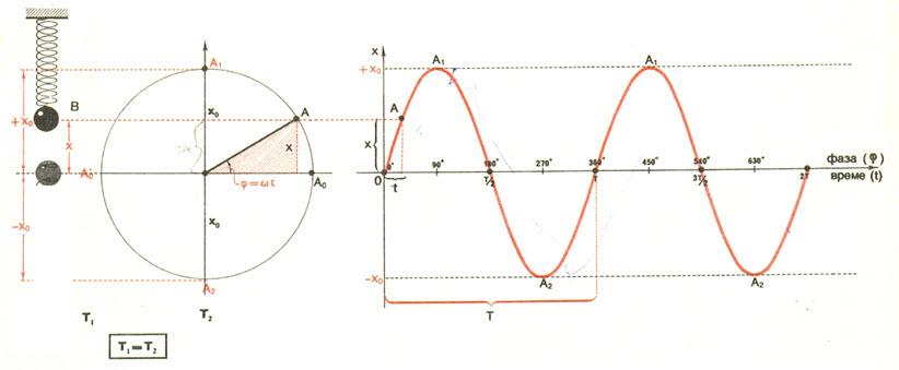 oscilator-elongacija
