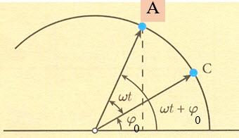 oscilator-elongacija1