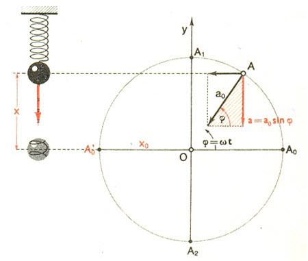 oscilator-ubrzanje