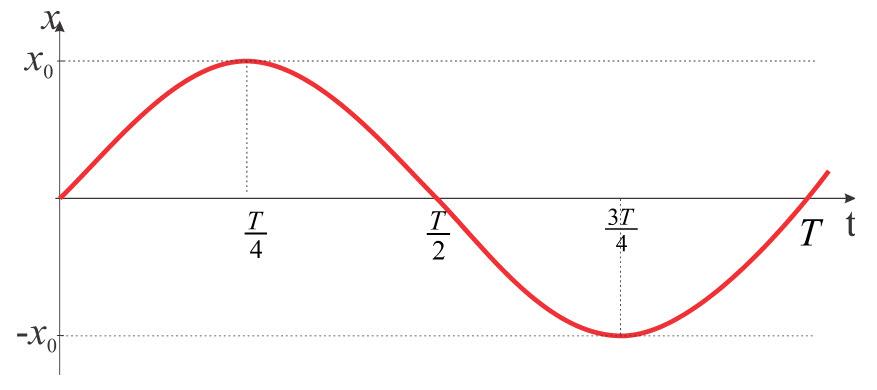 sinusoida-1