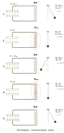 oscilatorno-kolo