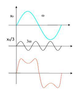 slaganje-oscilacija-3