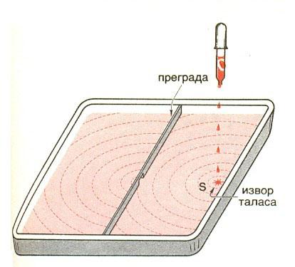 hajgensov princip 1
